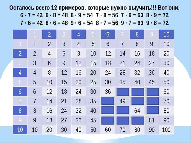 Осталось всего 12 примеров, которые нужно выучить!!! Вот они. 6 ∙ 7 = 42 6 ∙...