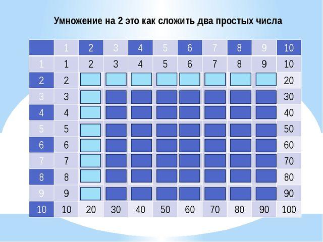 Умножение на 2 это как сложить два простых числа 1 2 3 4 5 6 7 8 9 10 1 1 2 3...