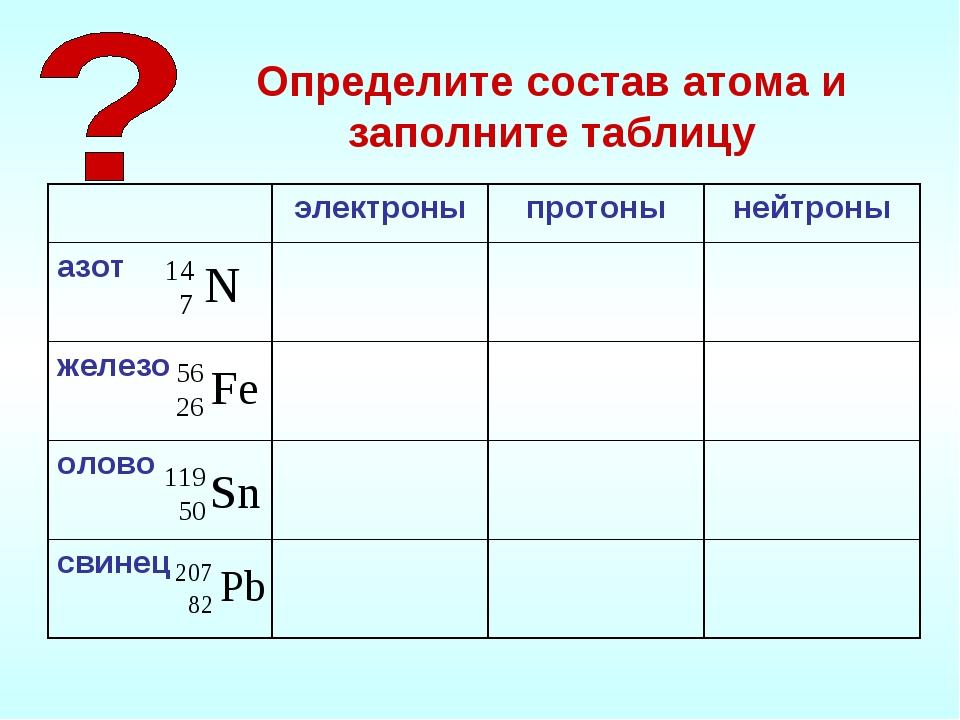 Определите состав атома и заполните таблицу электроныпротонынейтроны азот...