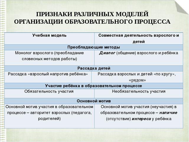 ПРИЗНАКИ РАЗЛИЧНЫХ МОДЕЛЕЙ ОРГАНИЗАЦИИ ОБРАЗОВАТЕЛЬНОГО ПРОЦЕССА Учебная моде...
