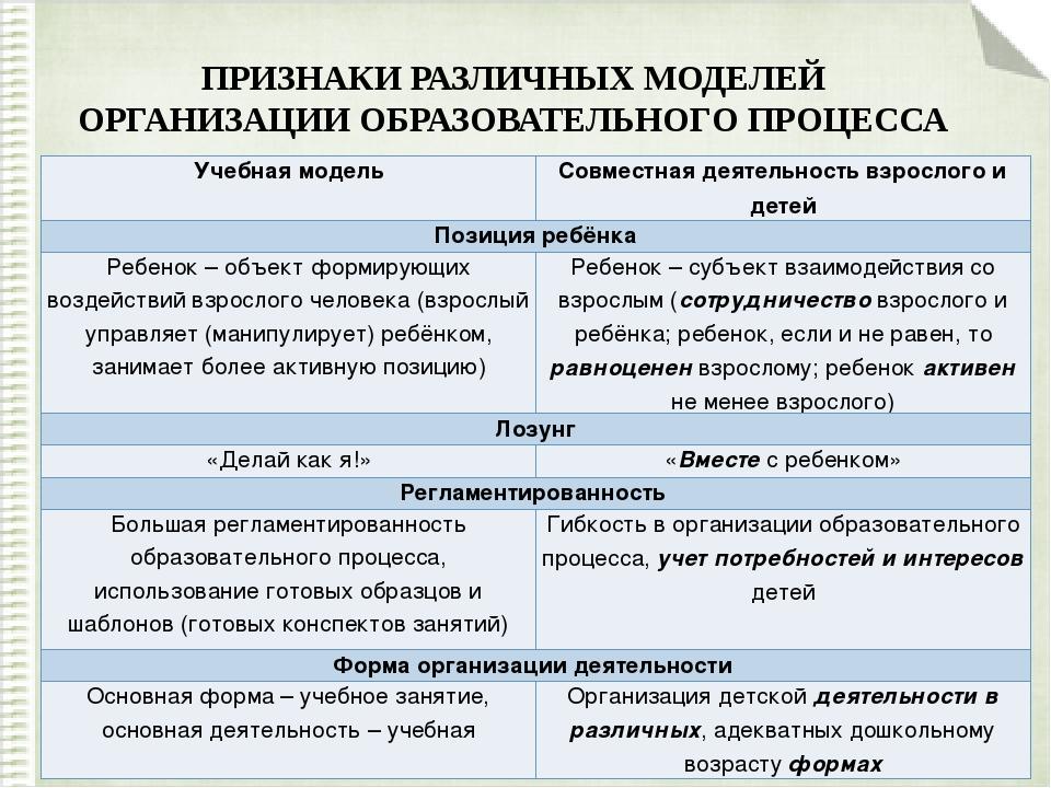 ПРИЗНАКИ РАЗЛИЧНЫХ МОДЕЛЕЙ ОРГАНИЗАЦИИ ОБРАЗОВАТЕЛЬНОГО ПРОЦЕССА Учебнаямодел...