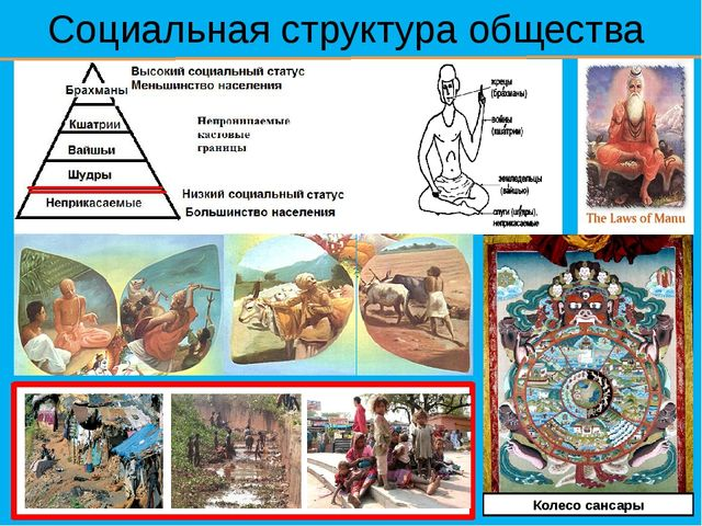 Социальная структура общества Колесо сансары
