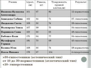 >30-гипостеники (астенический тип) от 10 до 30-нормастеники (атлетический тип)
