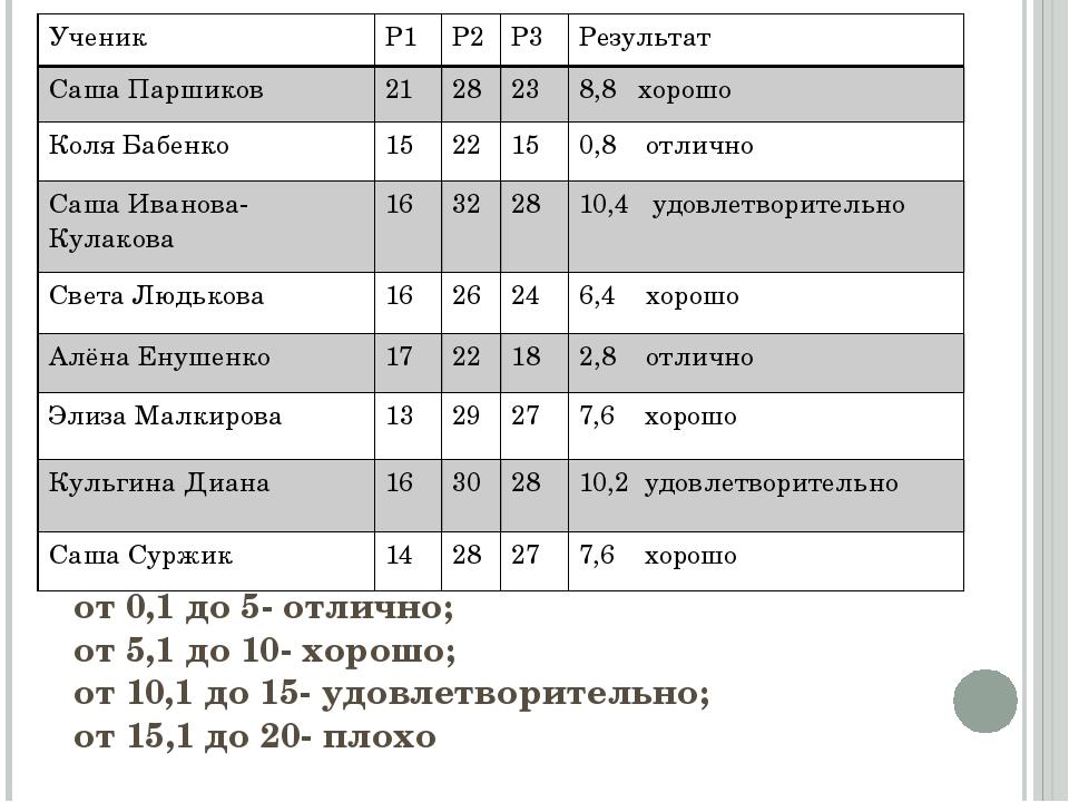 от 0,1 до 5- отлично; от 5,1 до 10- хорошо; от 10,1 до 15- удовлетворительно;...