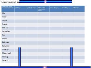 Семантикалық карта. Құстардың тобын анықта Экологиялық топтар және асыранды қ