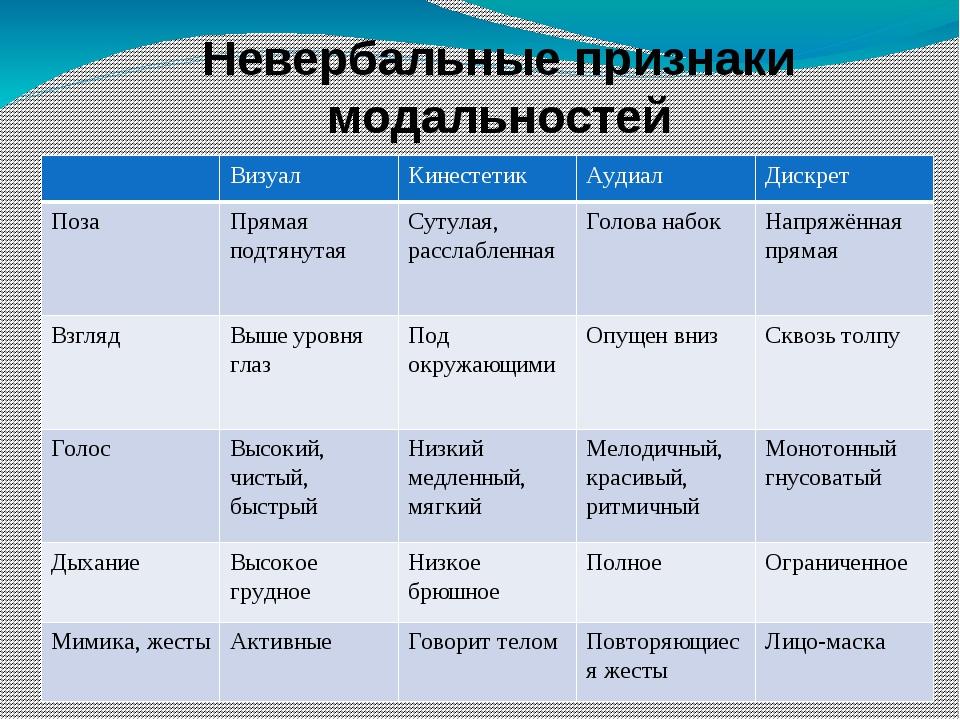 Невербальные признаки модальностей Визуал Кинестетик Аудиал Дискрет Поза Прям...