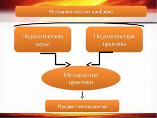 Педагогическая наука Педагогическая практика Методология практики Предмет мет
