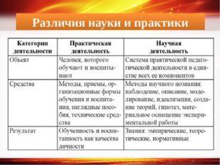 Различия науки и практики http://linda6035.ucoz.ru/