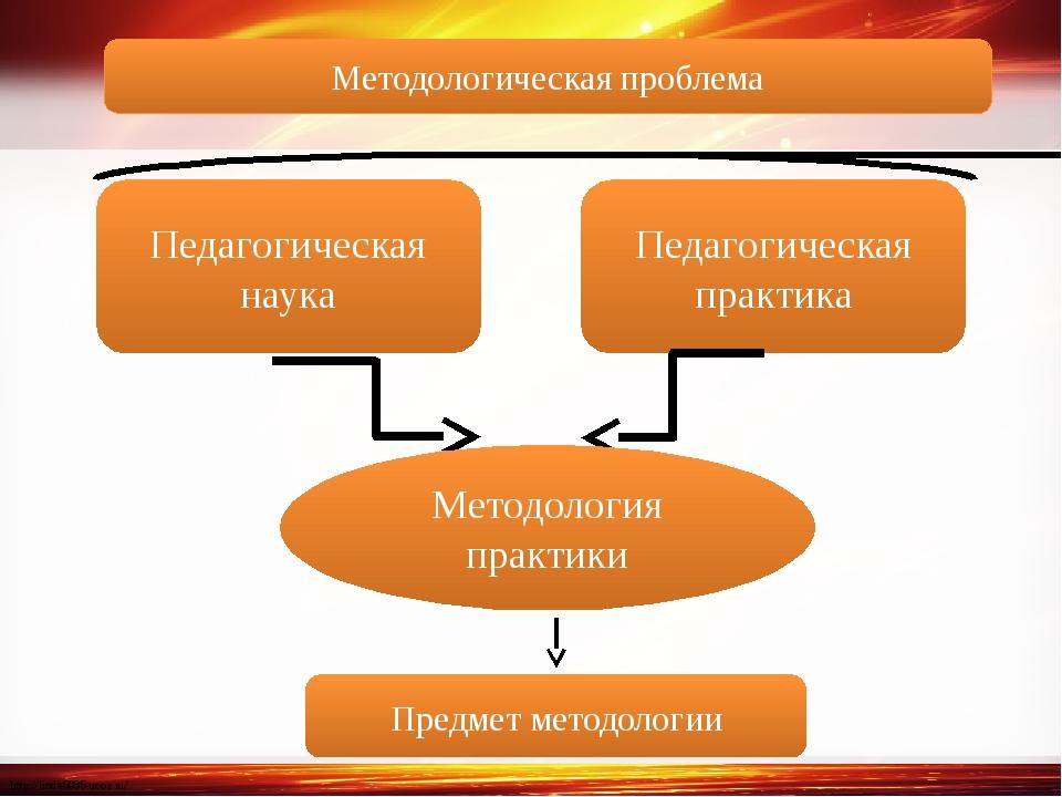 Педагогическая наука Педагогическая практика Методология практики Предмет мет...