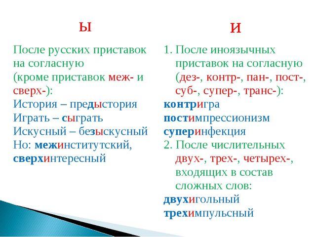 ыи После русских приставок на согласную (кроме приставок меж- и сверх-): Ист...