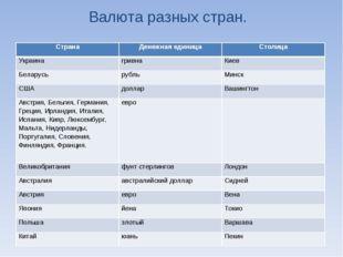 Валюта разных стран. СтранаДенежная единицаСтолица УкраинагривнаКиев Бела