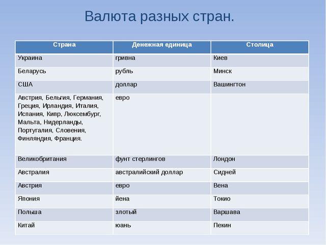Валюта разных стран. СтранаДенежная единицаСтолица УкраинагривнаКиев Бела...