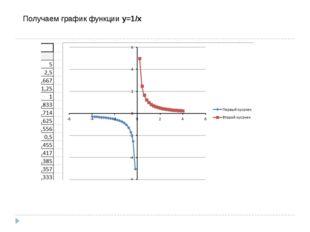 Получаем график функцииy=1/x