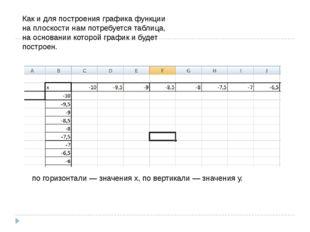 Как и для построения графика функции на плоскости нам потребуется таблица, на