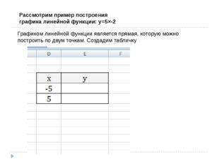 Рассмотрим пример построения графика линейной функции: y=5×-2 Графиком линейн