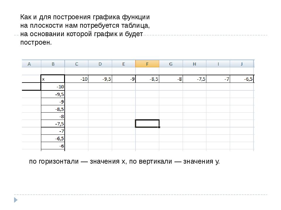 Как и для построения графика функции на плоскости нам потребуется таблица, на...