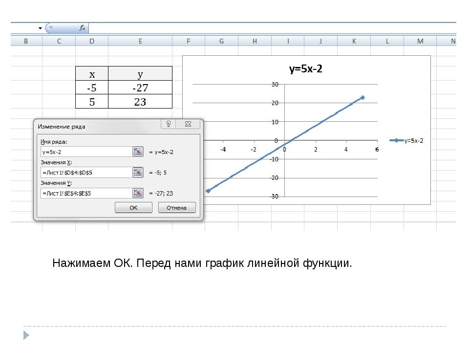 Нажимаем ОК. Перед нами график линейной функции.