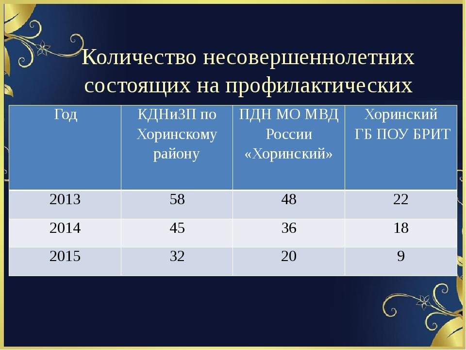 Количество несовершеннолетних состоящих на профилактических учетах Год КДНиЗ...