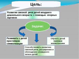 Цель: Развитие связной речи детей младшего дошкольного возраста с помощью оп