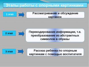 1 этап 2 этап 3 этап Этапы работы с опорными картинками Рассматривание и обсу