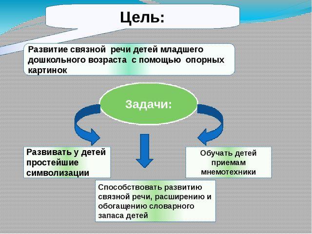 Цель: Развитие связной речи детей младшего дошкольного возраста с помощью оп...