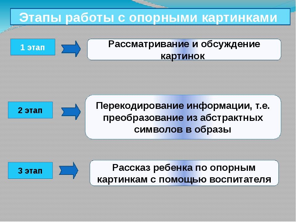 1 этап 2 этап 3 этап Этапы работы с опорными картинками Рассматривание и обсу...