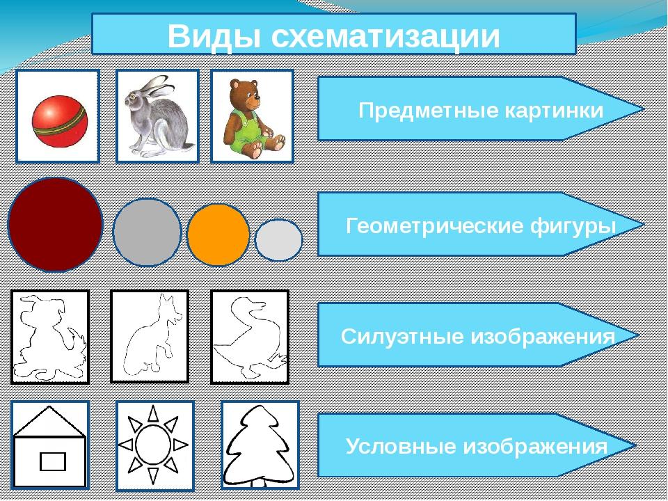 Виды схематизации Предметные картинки Геометрические фигуры Силуэтные изобра...