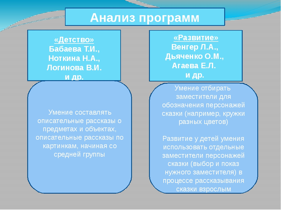 Анализ программ «Детство» Бабаева Т.И., Ноткина Н.А., Логинова В.И. и др. «Ра...