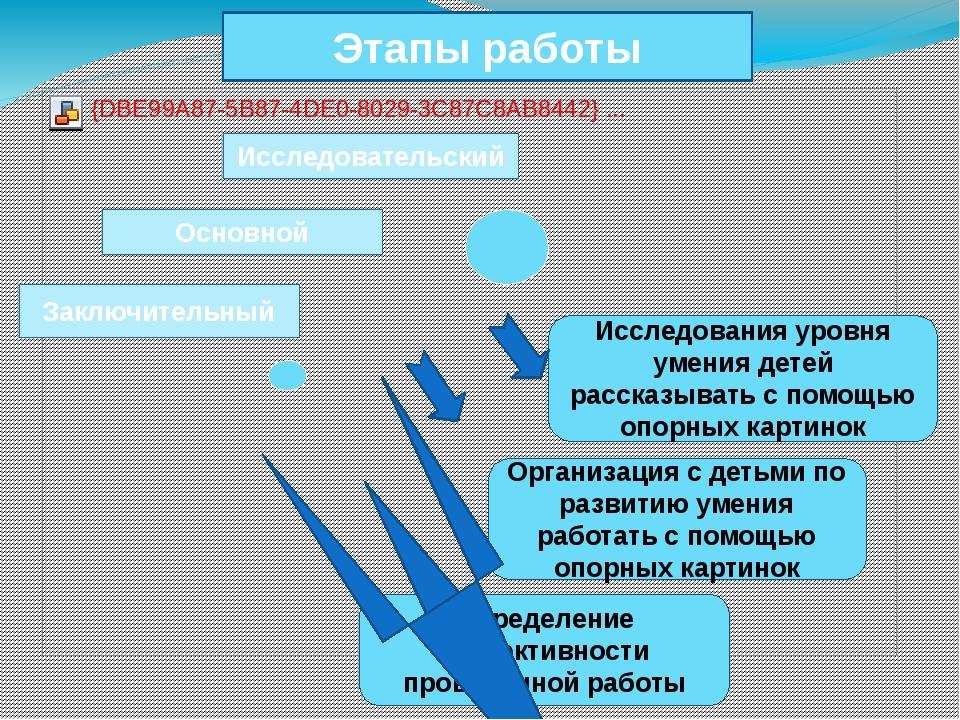 Основной Заключительный Исследовательский Этапы работы Организация с детьми п...