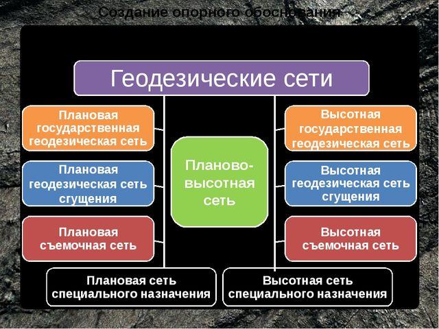 Создание опорного обоснования Классификация геодезических сетей Планово-высот...