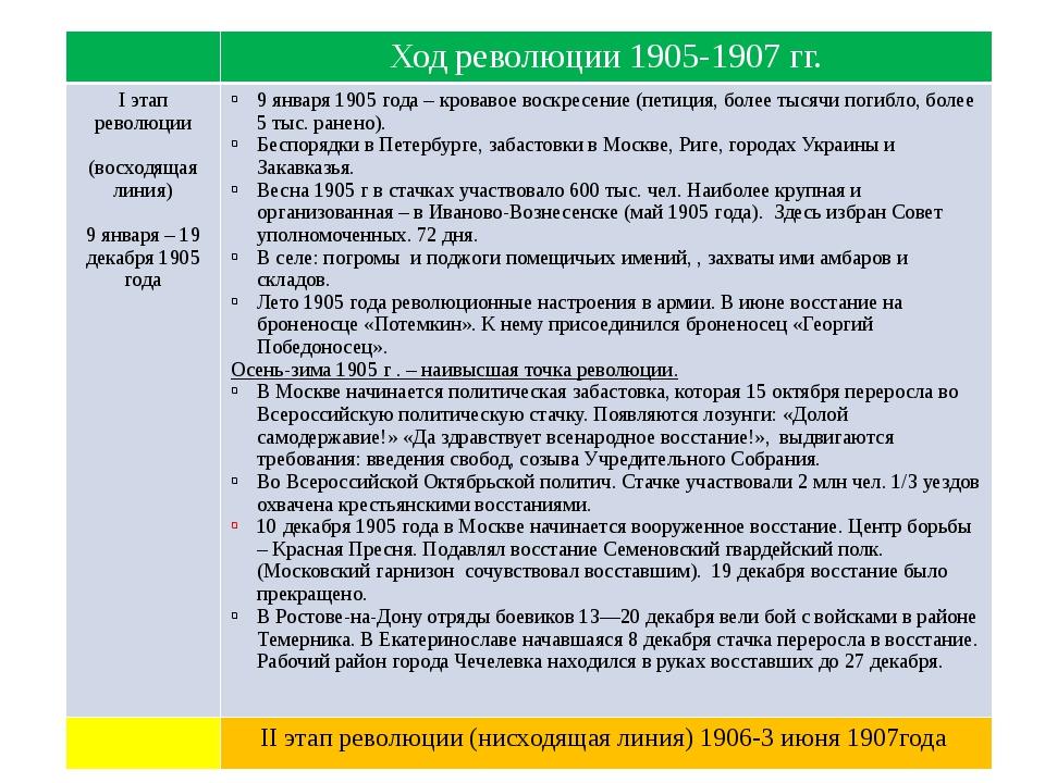 Ход революции 1905-1907 гг. Iэтап революции (восходящая линия) 9 января –19...