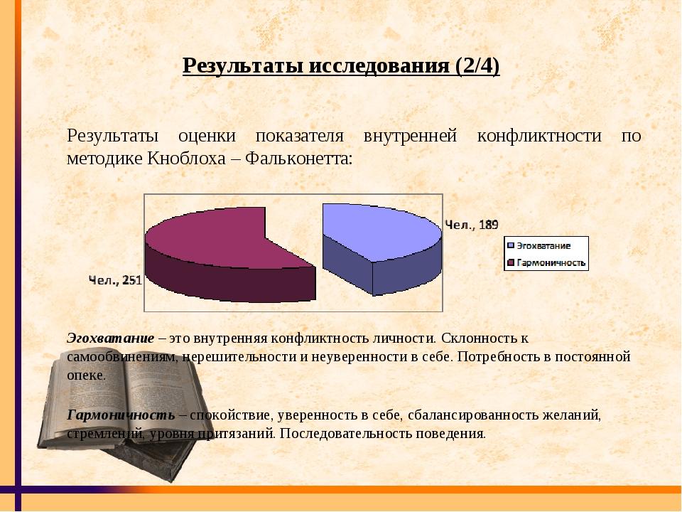 Результаты исследования (2/4) Результаты оценки показателя внутренней конфлик...
