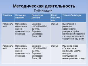 Методическая деятельность Публикации Уровень Название издания Выходные данные