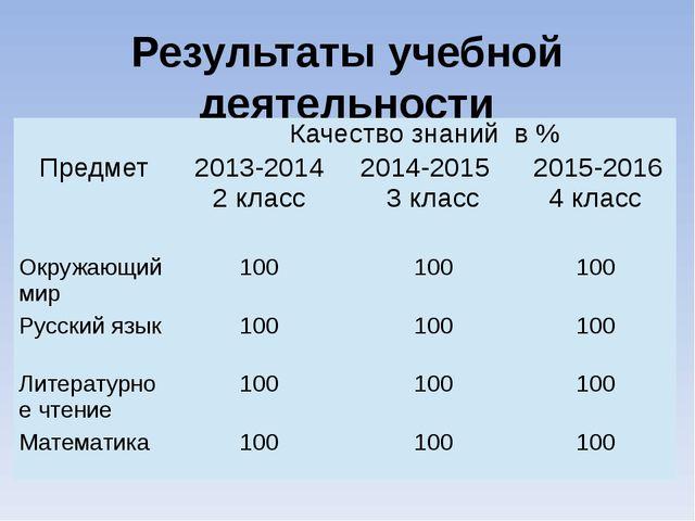 Результаты учебной деятельности Качествознанийв % Предмет 2013-2014 2 класс 2...
