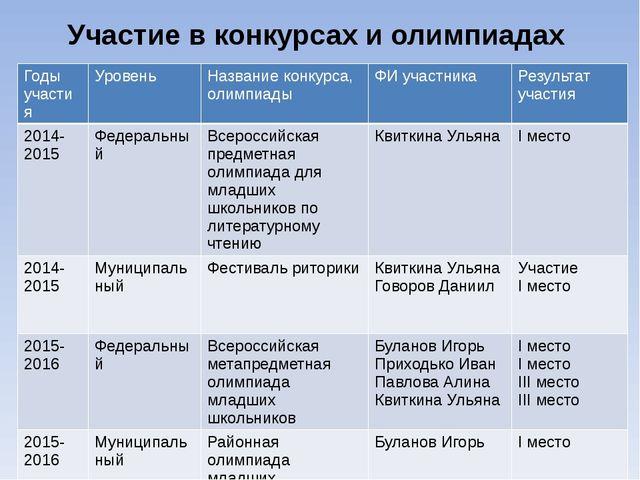 Участие в конкурсах и олимпиадах Годы участия Уровень Название конкурса, олим...