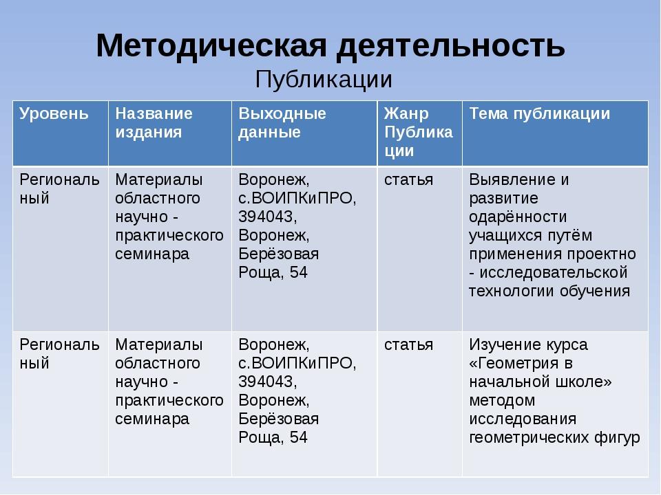 Методическая деятельность Публикации Уровень Название издания Выходные данные...