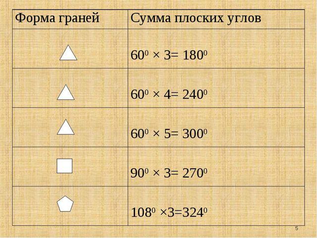* Форма гранейСумма плоских углов  600 × 3= 1800  600 × 4= 2400  600 × 5=...