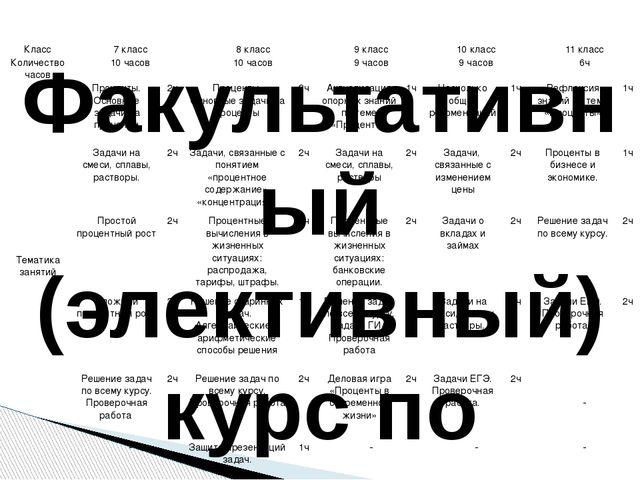 Факультативный (элективный) курс по математике Название «Учимся решать задач...