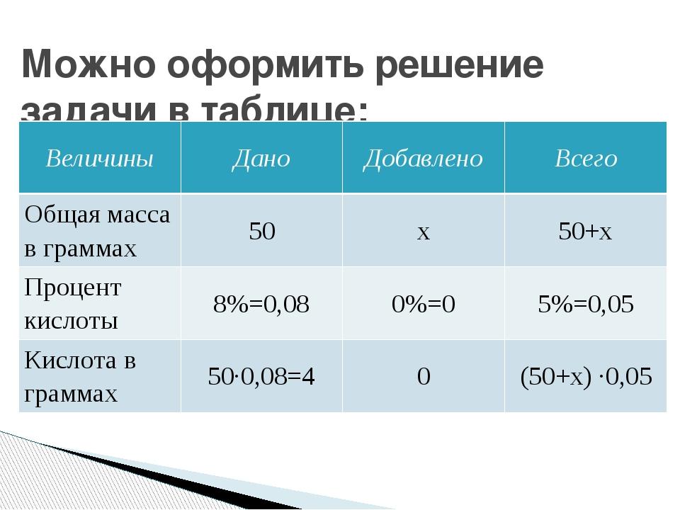 Можно оформить решение задачи в таблице: Величины Дано Добавлено Всего Общая...