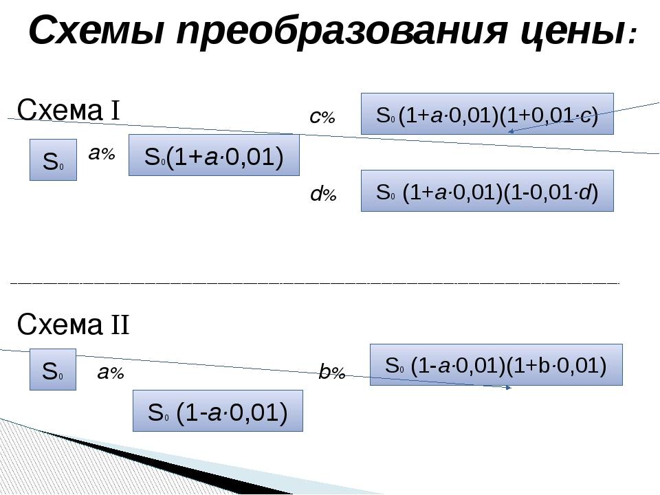 S0 (1-а·0,01)(1+b·0,01) S0 (1+а·0,01)(1-0,01·d) S0 (1+а·0,01)(1+0,01·c) S0(1+...