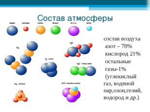 Состав атмосферы состав воздуха азот – 78% кислород 21% остальные газы-1% (уг
