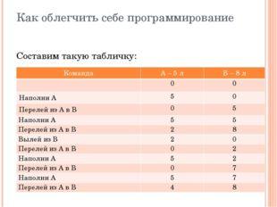 Как облегчить себе программирование Составим такую табличку: Команда А – 5 л