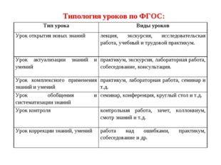 Типология уроков по ФГОС: Тип урокаВиды уроков Урок открытия новых знанийле