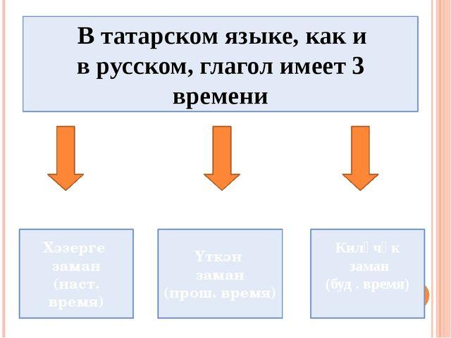 В татарском языке, как и в русском, глагол имеет 3 времени Хәзерге заман (на...
