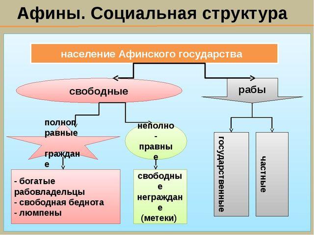 Афины. Социальная структура население Афинского государства свободные рабы по...