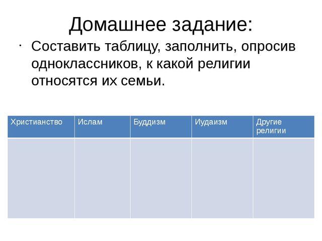 Домашнее задание: Составить таблицу, заполнить, опросив одноклассников, к как...