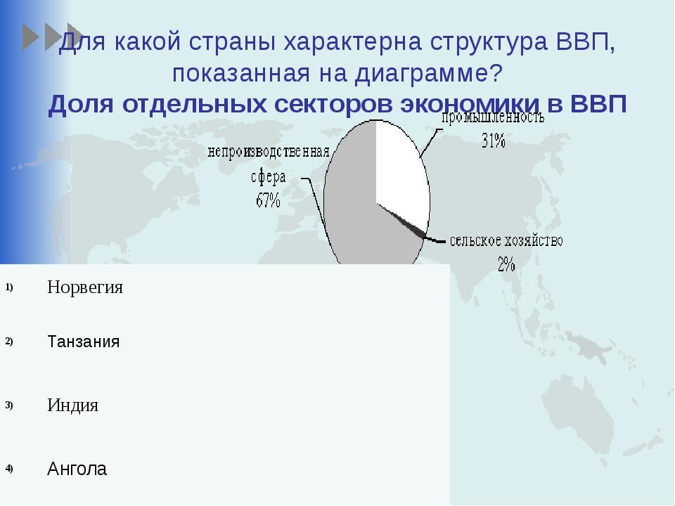 Для какой страны характерна структура ВВП, показанная на диаграмме? Доля отде...