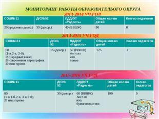 МОНИТОРИНГ РАБОТЫ ОБРАЗОВАТЕЛЬОГО ОКРУГА 2013-2014 УЧ.ГОД 2014-2015 УЧ.ГОД 20