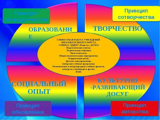 СОЦИАЛЬНЫЙ ОПЫТ Принцип сотрудничества Принцип обновлення Принцип сотворчест...