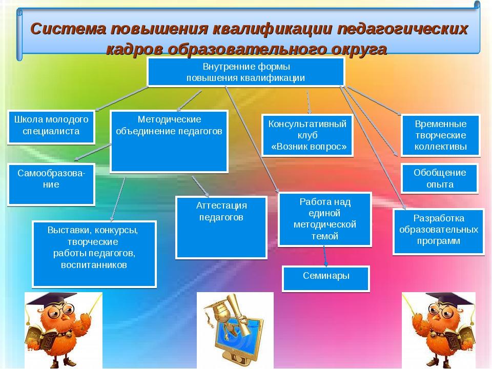 Внутренние формы повышения квалификации Школа молодого специалиста Методическ...
